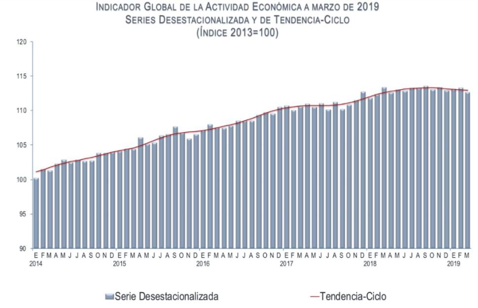 Imagen: Gráfica sobre actividad económica en marzo 2019, en México, 24 de mayo de 2019, México