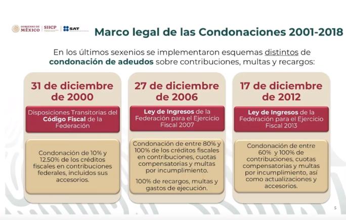 Foto: Gráfica sobre condonaciones de impuestos, 20 de mayo de 2019, Ciudad de México
