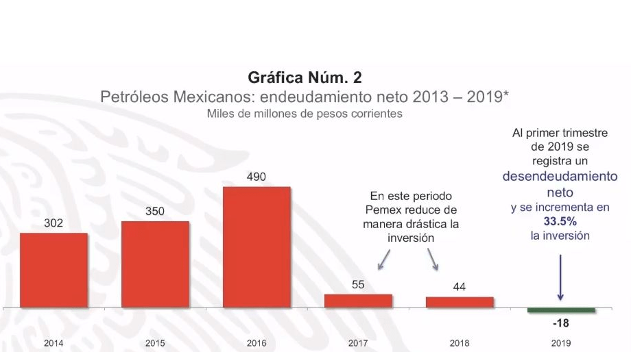 Foto: Gráfica sobre endeudamiento neto de Pemex, 13 de mayo de 2019, Ciudad de México