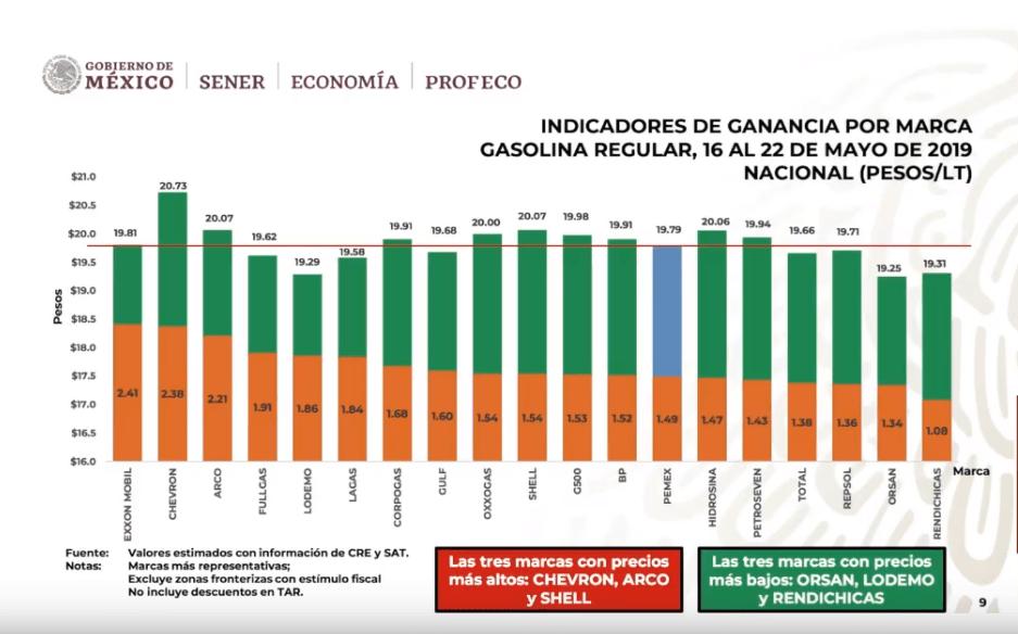 Foto: Precios de la gasolina regular, según Profeco, 27 de mayo de 2019, Ciudad de México