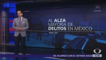 Aumentan homicidios dolosos en México durante mayo