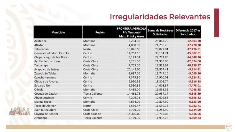 Foto: Denuncian irregularidades en la superficie de las hectáreas que solicitaron el fertilizante, en 56 de los 81 municipios de Guerrero, 7 junio 2019