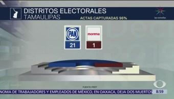 Partido Acción Nacional (PAN) se lleva 21 diputados en Tamaulipas