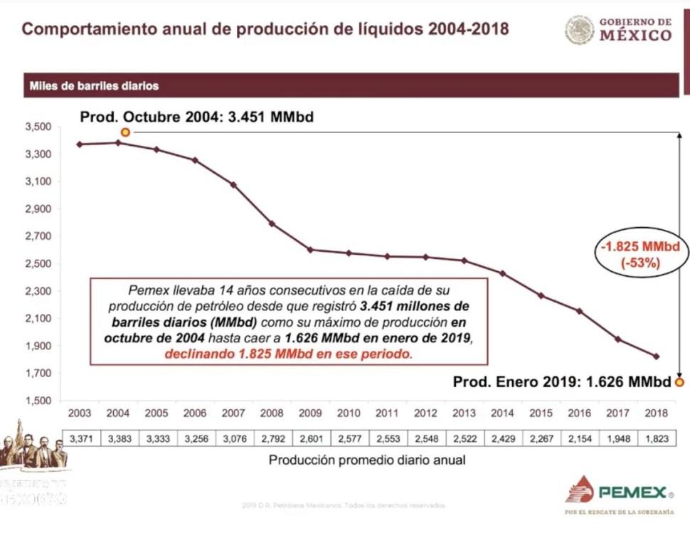 Foto: Producción promedio diario anual, 26 junio 2019