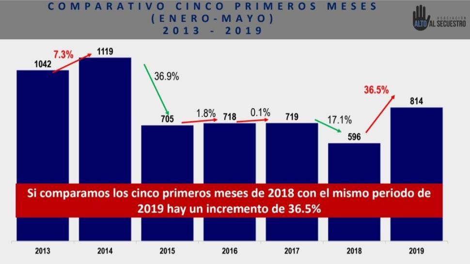 Foto Austeridad pega a seguridad secuestro aumentó 12 junio 2019