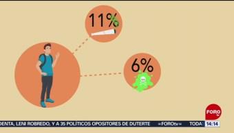 consumo de drogas en México; jóvenes inician a los 13 años