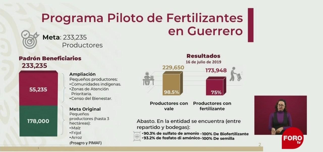 Gobierno de AMLO presenta Programa Piloto de Fertilizantes en Guerrero