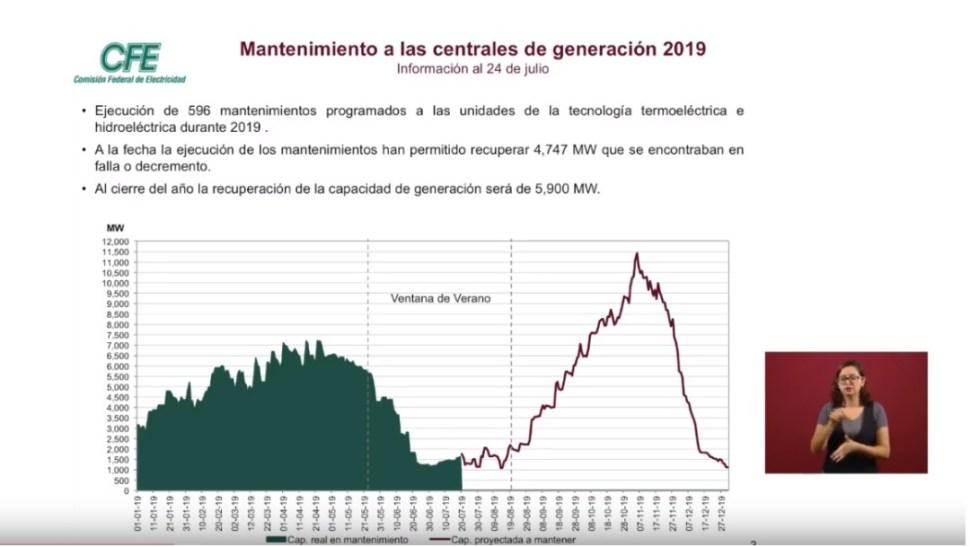 Foto: Gráfica de los mantenimientos a las centrales de la CFE, 26 de julio de 2019, Ciudad de México