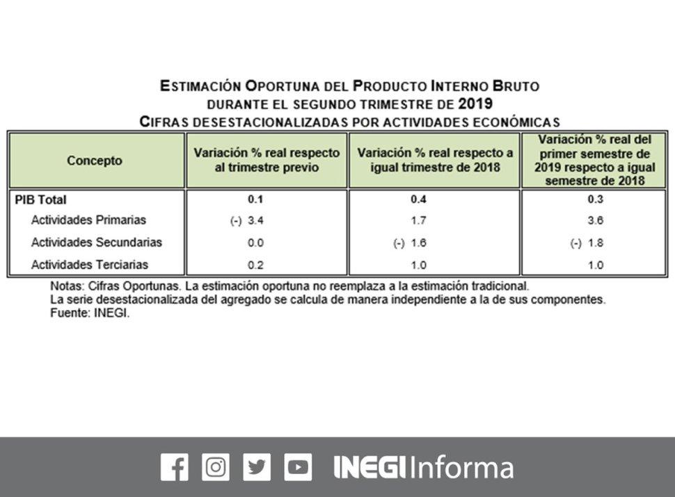 Foto PIB de México crece 0.1% en segundo trimestre de 2019 INEGI 31 julio 2019