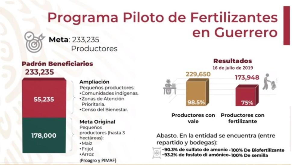 Presenta avances del Programa de Fertilizantes. (Presidencia de la República)