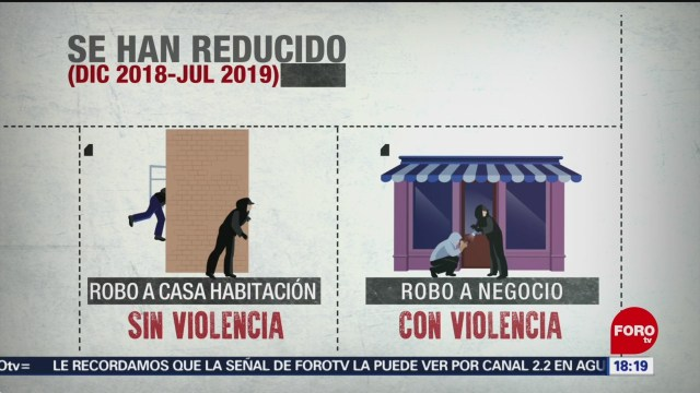 Foto: Disminuyen Delitos Alto Impacto Cdmx 27 Agosto 2019