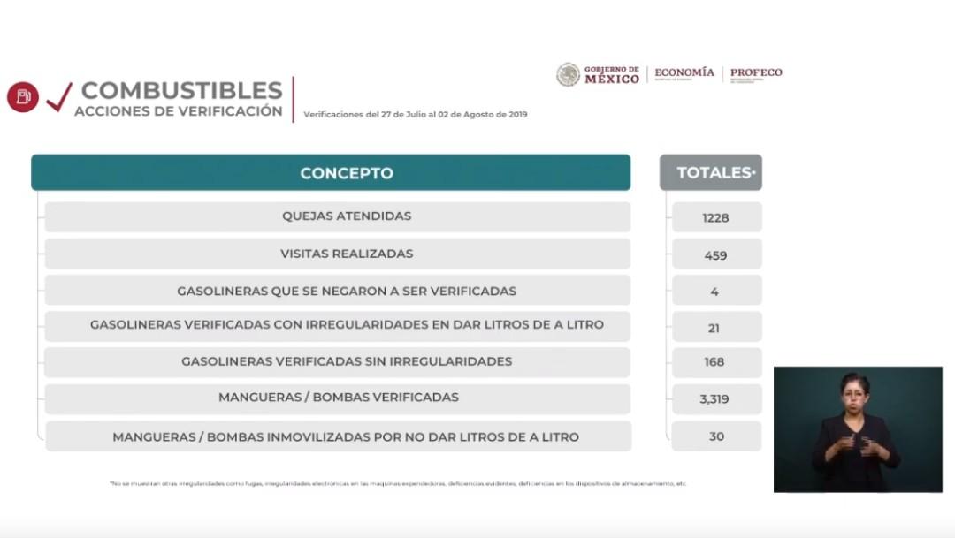 Foto: Verificación de gasolineras, 5 de agosto de 2019, Estado de México