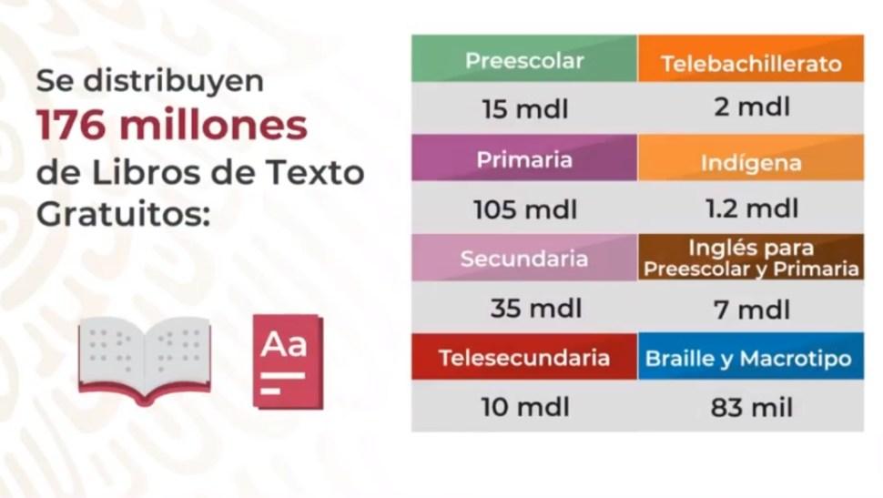 Foto: Gráfica libros de texto, 26 de agosto de 2019, Ciudad de México