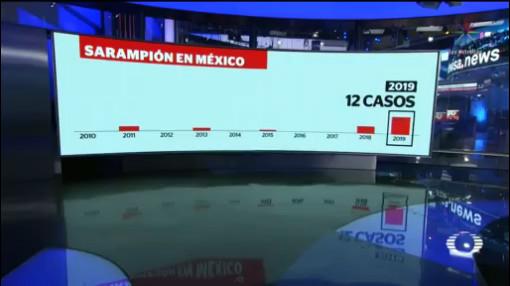 Foto: Confirman 12 Casos Sarampión México 26 Agosto 2019