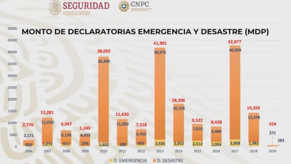 Foto: Montos por declaratorias de emergencia, 26 de septiembre de 2019, Ciudad de México