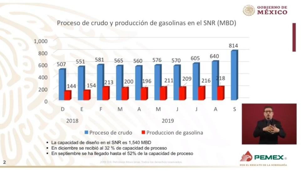 Foto: Gráfica sobre producción de gasolinas, 24 de septiembre de 2019, Ciudad de México