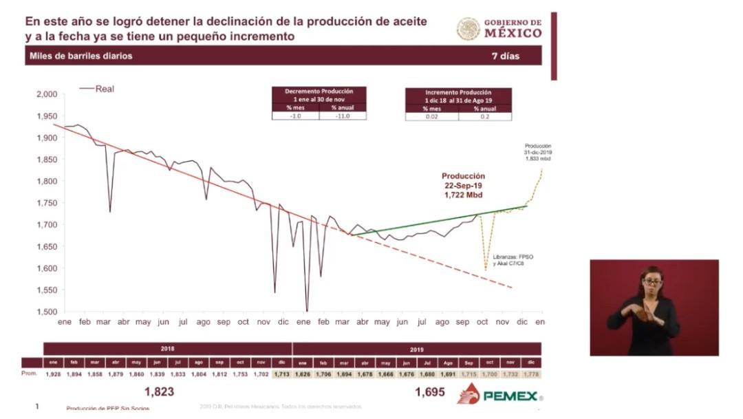 Foto: Gráfica de la producción petrolera, 24 de septiembre de 2019, Ciudad de México