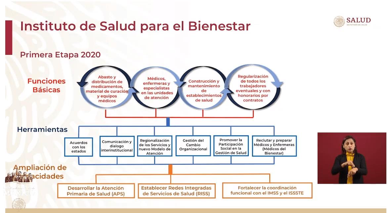 IMAGEN Objetivos del Instituto de Salud para el Bienestar (YouTube)