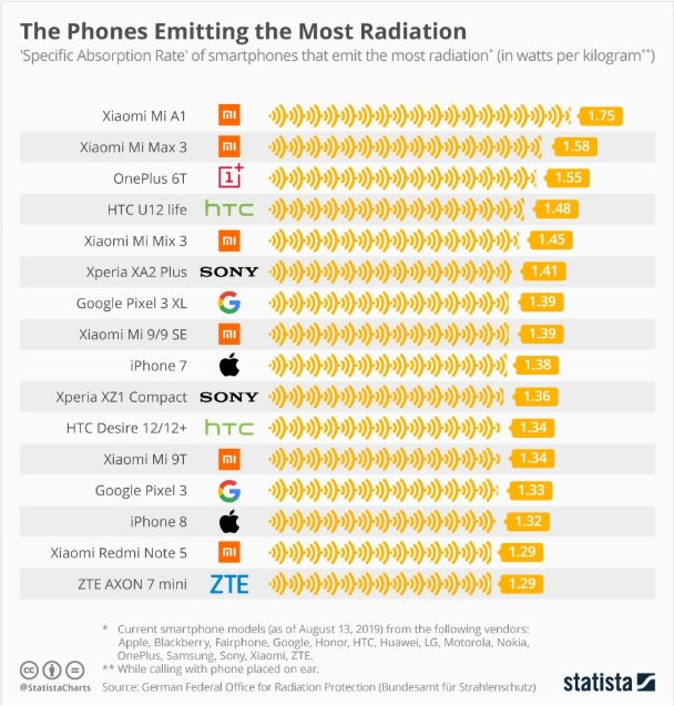 Estos son los celulares que emiten más radiación