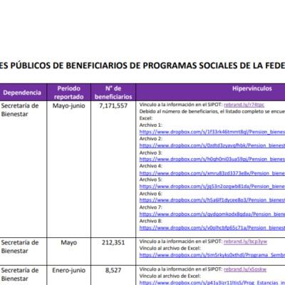 IMAGEN INAI transparenta padrones de ocho programas sociales (INAI)