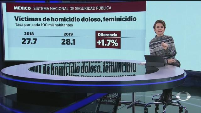 2019 el ano mas violento en mexico