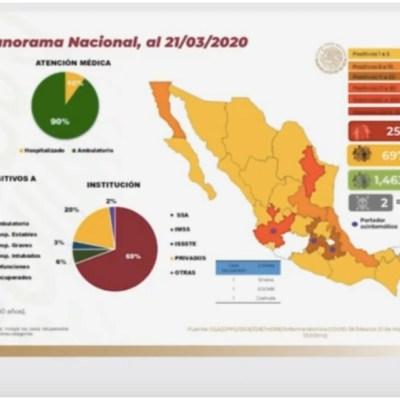 VIDEO: Aumenta a 251 el número de casos confirmados de coronavirus en México