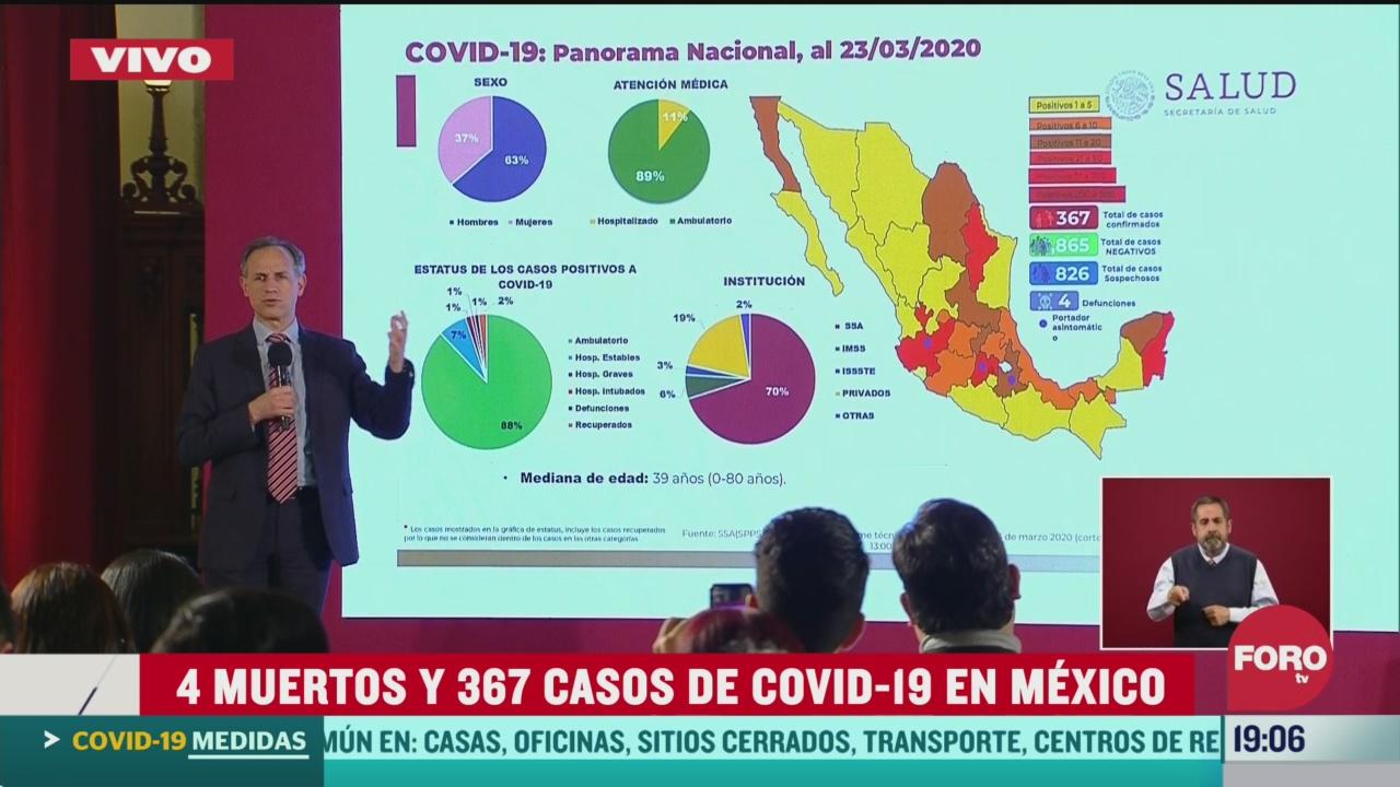 Foto: Coronavirus México 367 Casos Confirmados 4 Muertos 23 Marzo 2020