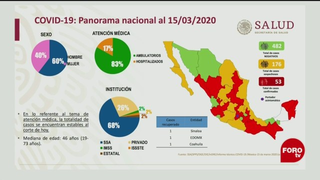 FOTO: 15 marzo 2020, suman 53 casos confirmados de coronavirus en mexico