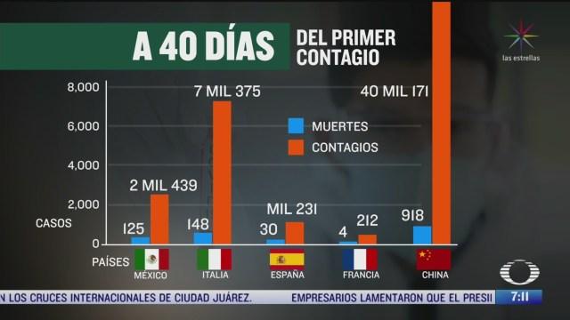 comparativo entre mexico y otros paises por crisis de coronavirus