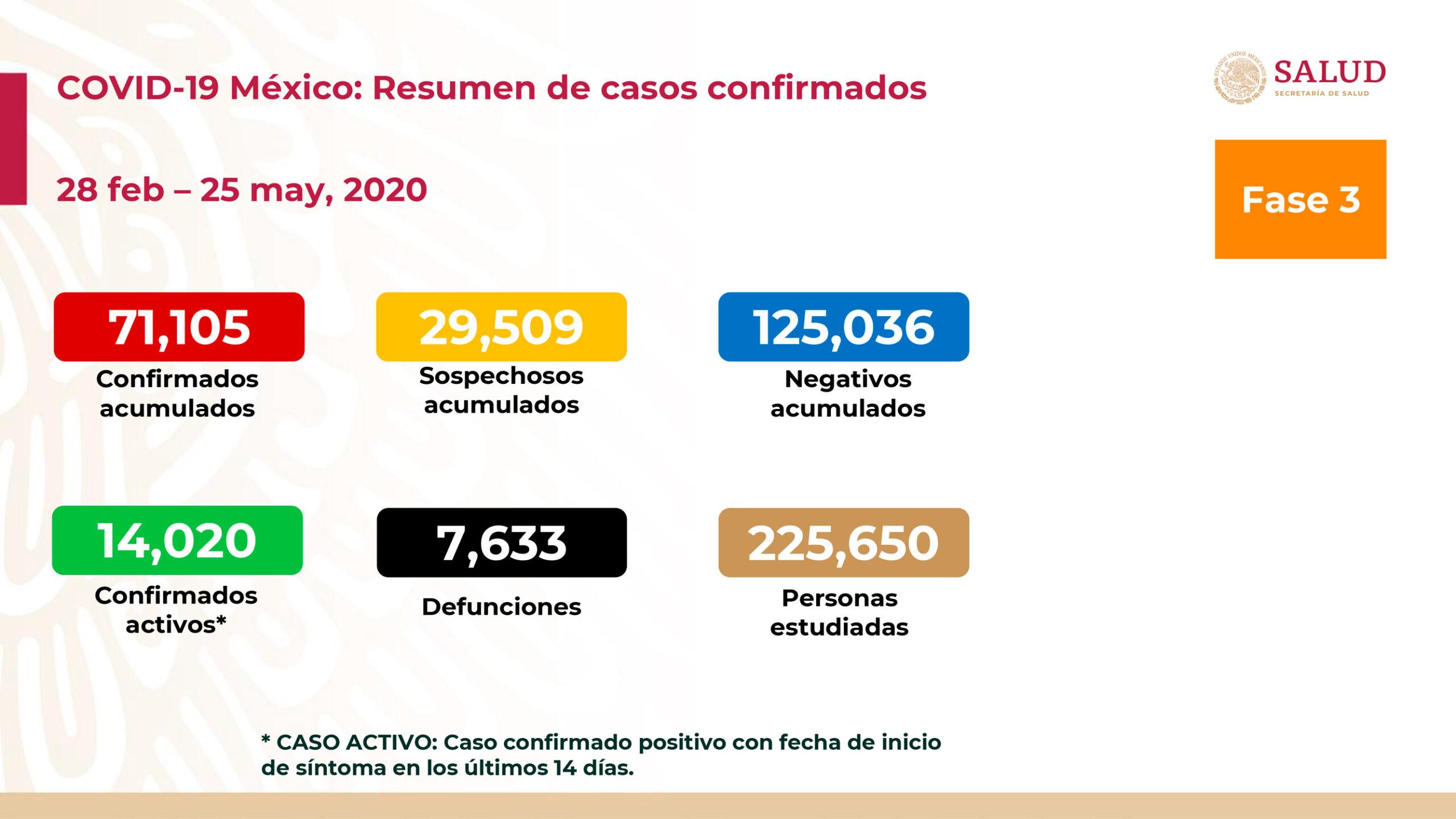 casos de coronavirus en mexico de hoy