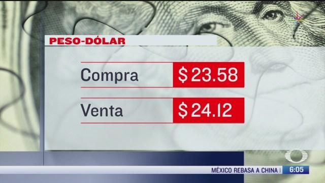 el dolar se vendio en 24 12 en la cdmx
