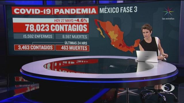 suman 8 mil 597 muertos en mexico por coronavirus