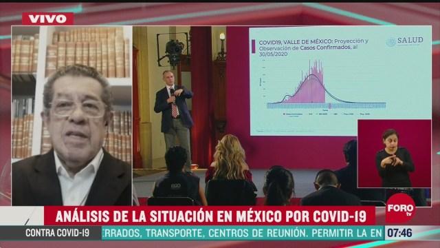 analisis sobre la situacion en mexico por el covid