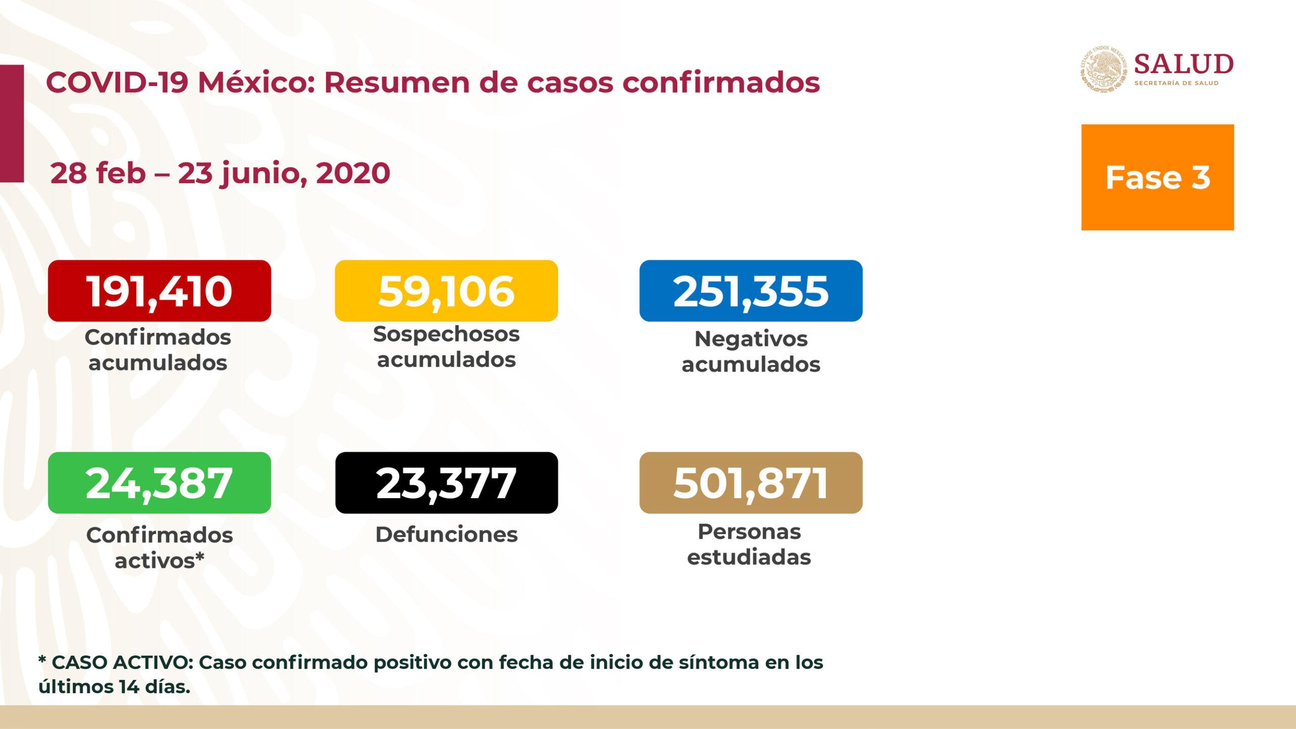 casos de coronavirus en mexico