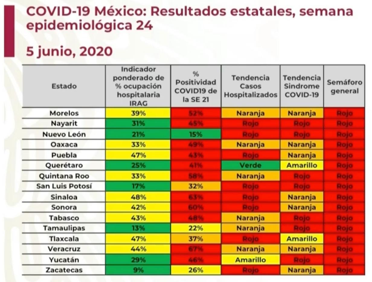 semaforo rojo en mexico por covid