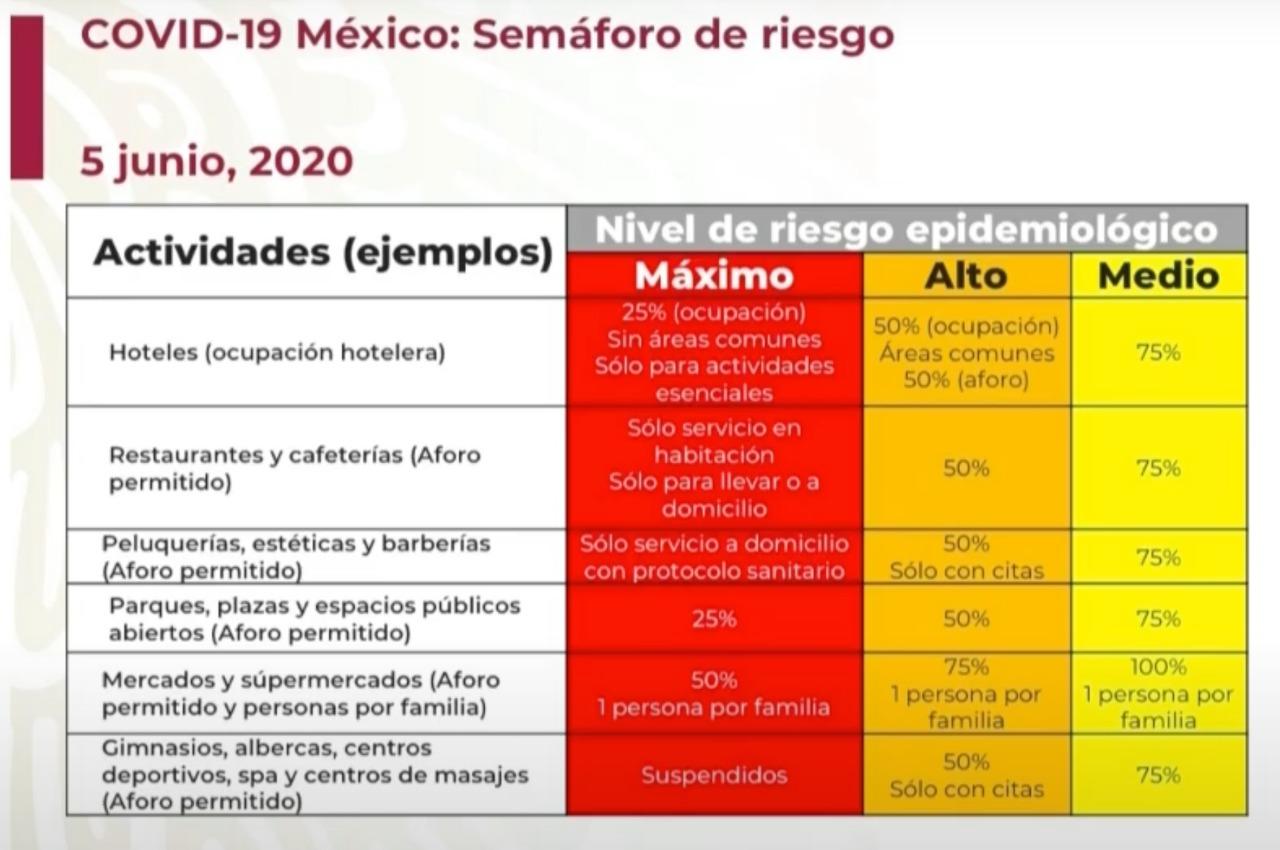 actividades semaforo rojo mexico