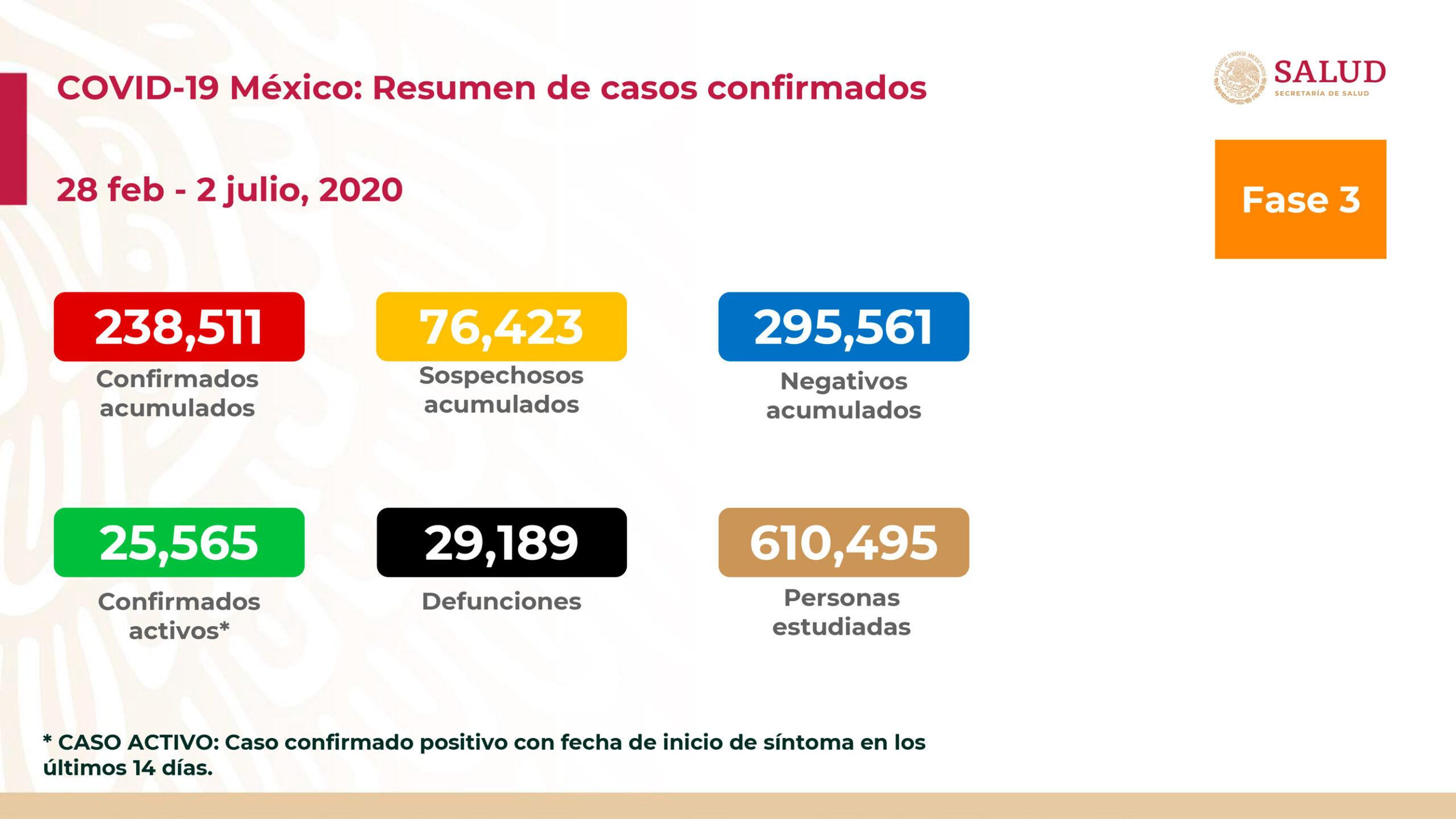 Suman en México 29 mil 189 muertos por coronavirus y 238 mil 511 casos confirmados
