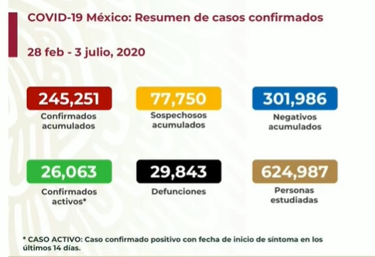 casos-de-coronavirus-en-mexico-3-de-julio