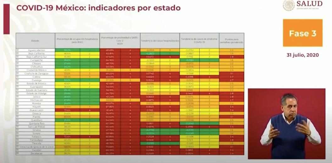 Nuevo semáforo COVID-19: 16 estados de México están en rojo y 16 en naranja