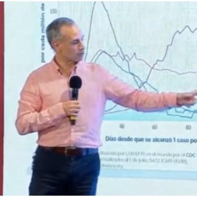 López-Gatell muestra comportamiento de la curva en México