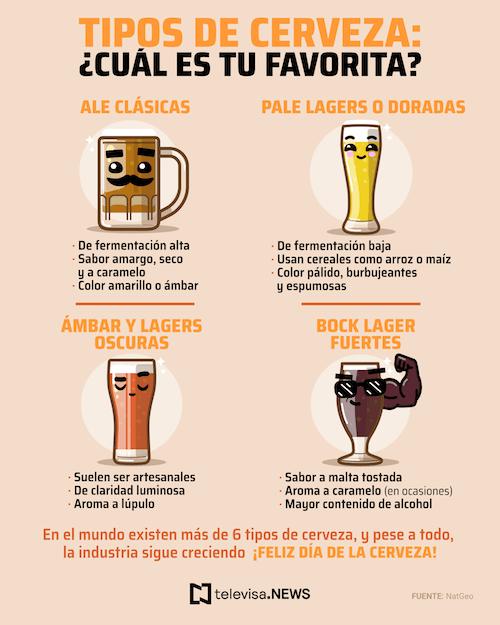 Tipos Día Cerveza, Clara, Oscura, Imagen