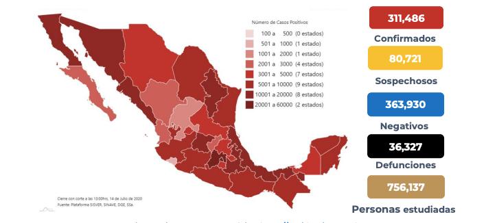 México suma 36 mil 327 muertos por coronavirus y 311 mil 486 casos confirmados