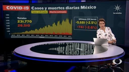 grafica de COVID 19 hoy, Suman 28 mil 510 muertos por coronavirus en México
