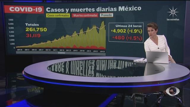 cifra de muertos por coronavirus en México al 6 de julio de 2020