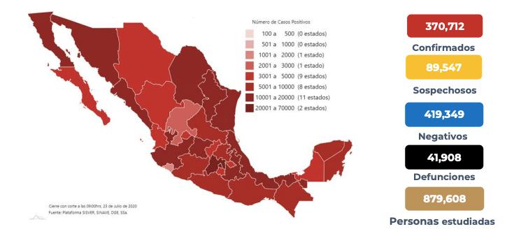 Suman en México 41 mil 908 muertos por coronavirus y 370 mil 712 casos confirmados