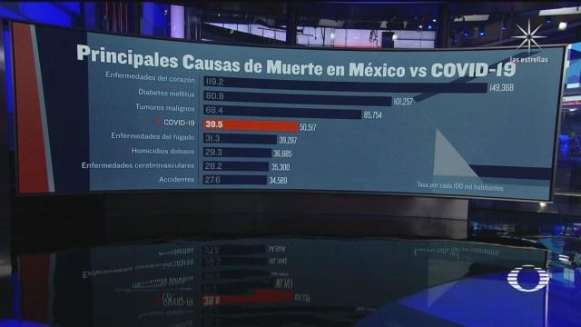 covid 19 de las 10 principales causas de muerte en México