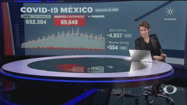 suman en mexico 69 mil 649 muertos por coronavirus