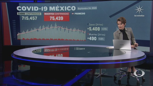 suman en mexico 75 mil 439 muertos por coronavirus