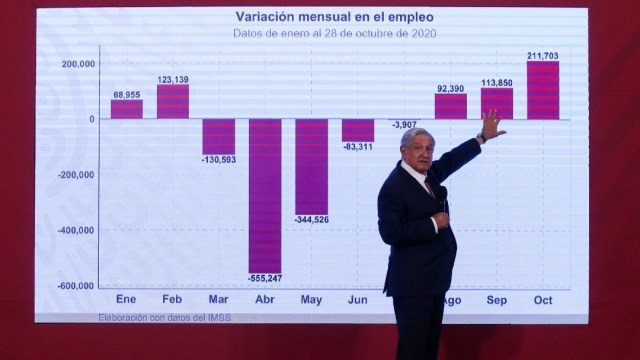 AMLO presenta datos de recuperación económica
