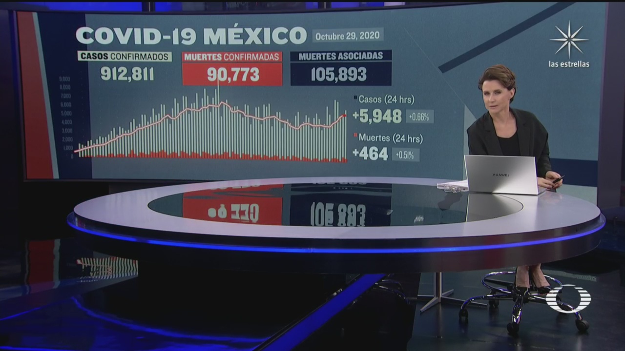 suman en mexico 90 mil 773 muertos por coronavirus